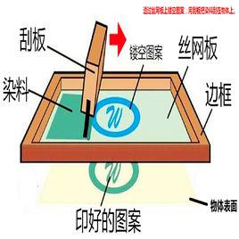 丝网印刷工艺原理_亚克力产品最常用的印刷方式——丝网印刷 - 亚克力制品/UV打印 ...